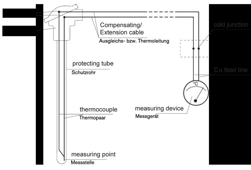 Thermoelement Funktionweise, Aufbau - Wie funktioniert ein ...